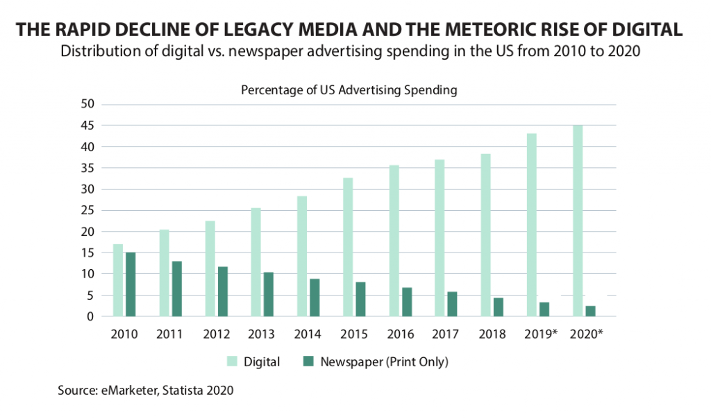 Chart showing the decline of newspaper advertising spending in the US, 2010-2020