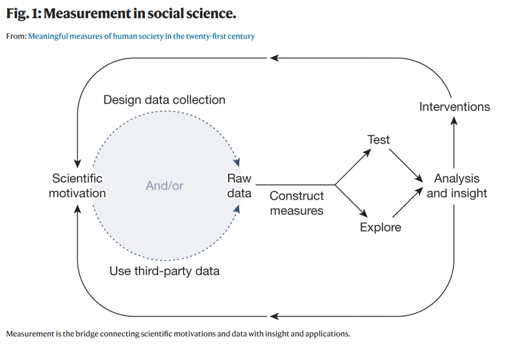 a diagram connecting scientific motivation to designing data collection or defining the use of existing data to construct measures, test, explore, and create analysis.